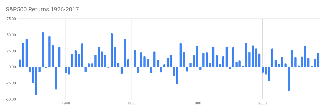 Historical Stock Market Data – Welcome to jshoaf com